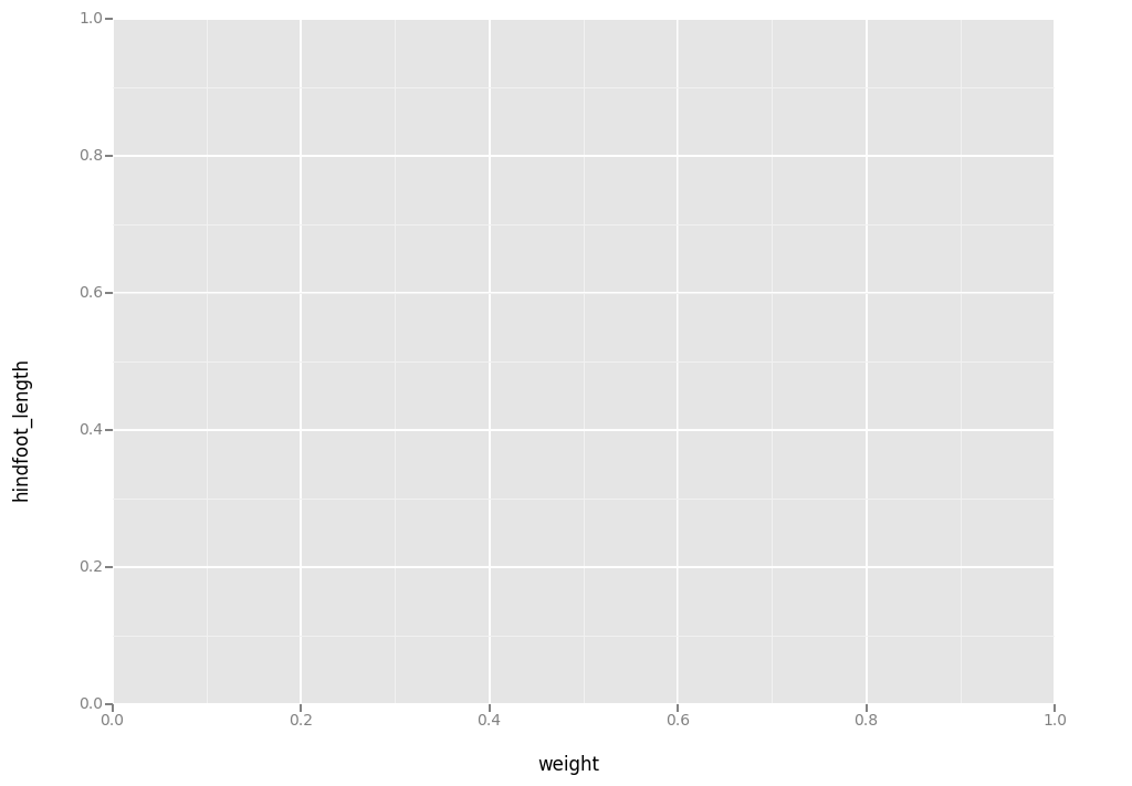 Python for ecologists: Plotting with ggplot